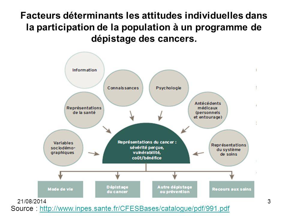 Facteurs déterminants les attitudes individuelles dans la participation de la population à un programme de dépistage des cancers.
