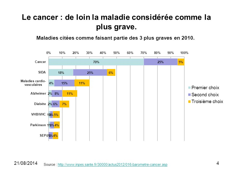 Le cancer : de loin la maladie considérée comme la plus grave.