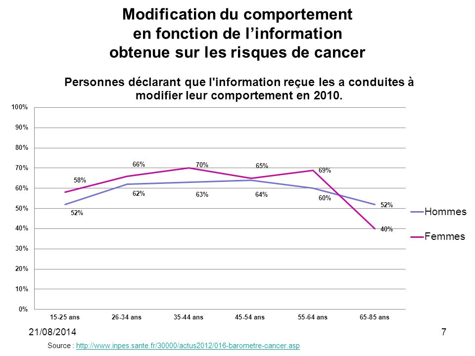 Modification du comportement en fonction de l'information obtenue sur les risques de cancer
