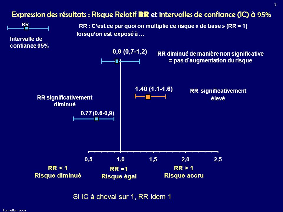 Expression des résultats : Risque Relatif RR et intervalles de confiance (IC) à 95%