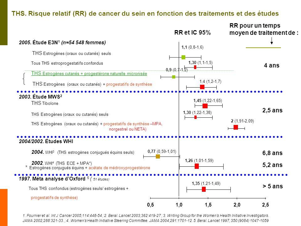 THS. Risque relatif (RR) de cancer du sein en fonction des traitements et des études