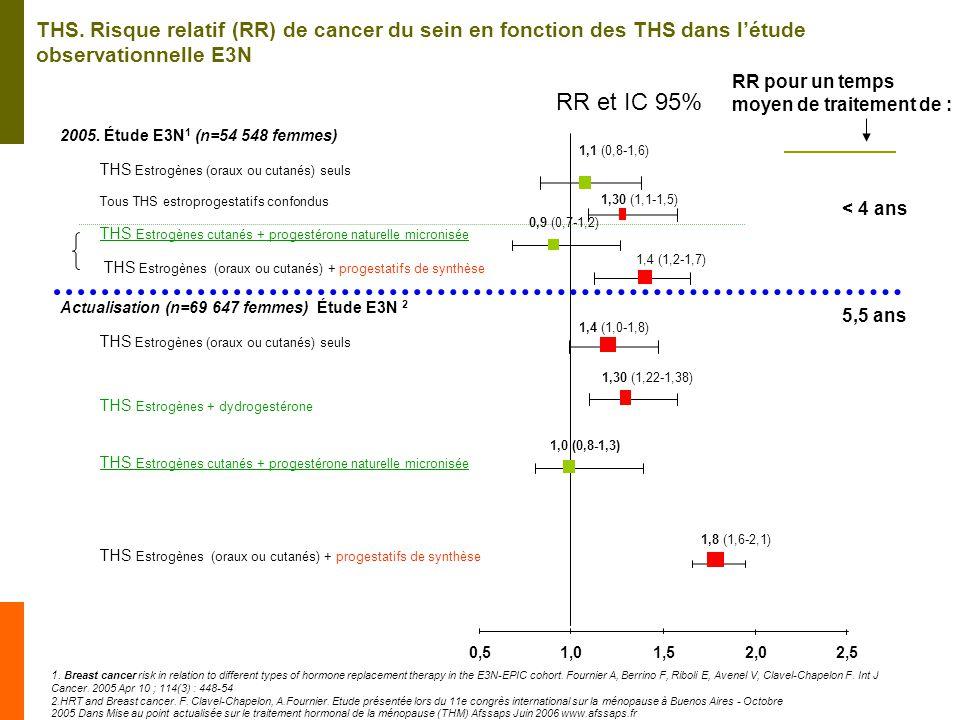 THS. Risque relatif (RR) de cancer du sein en fonction des THS dans l'étude observationnelle E3N