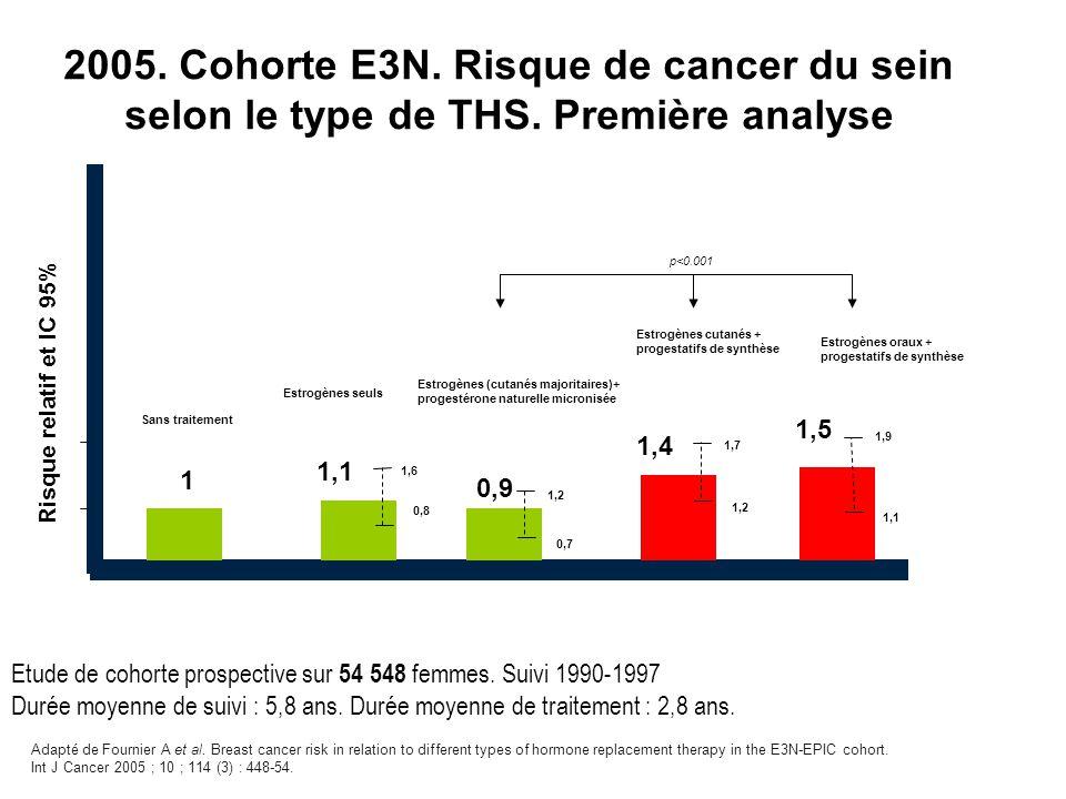 2005. Cohorte E3N. Risque de cancer du sein selon le type de THS