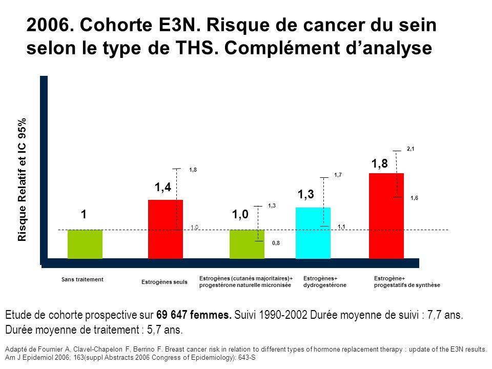 2006. Cohorte E3N. Risque de cancer du sein selon le type de THS