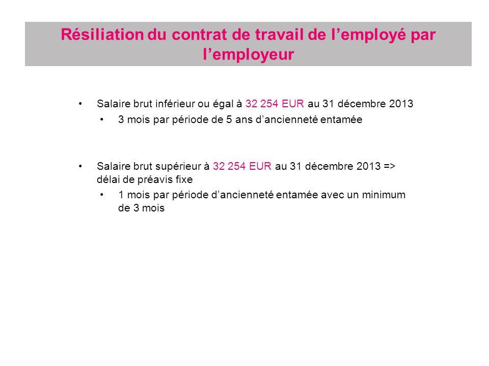 Résiliation du contrat de travail de l'employé par l'employeur