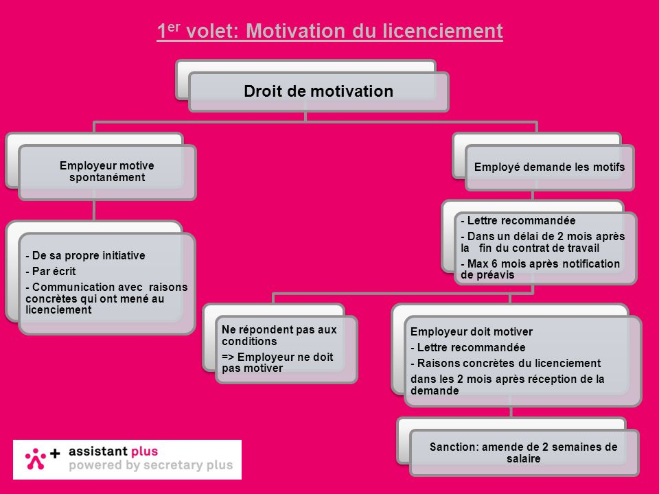 1er volet: Motivation du licenciement