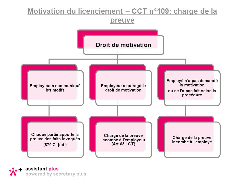 Motivation du licenciement – CCT n°109: charge de la preuve