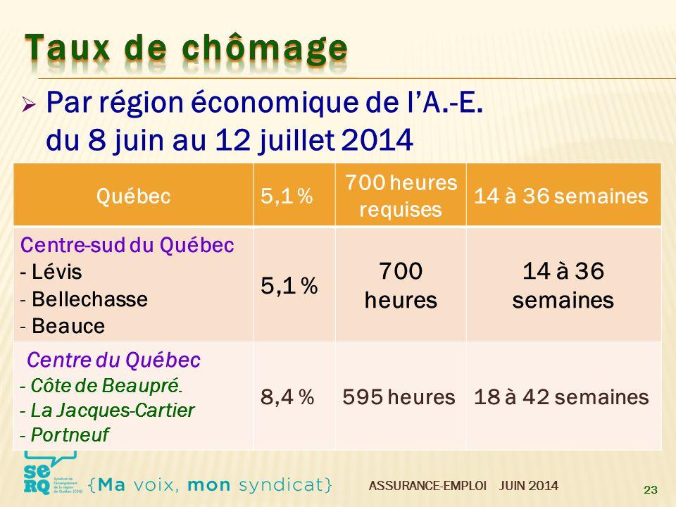 Taux de chômage Par région économique de l'A.-E. du 8 juin au 12 juillet 2014. Québec. 5,1 % 700 heures requises.