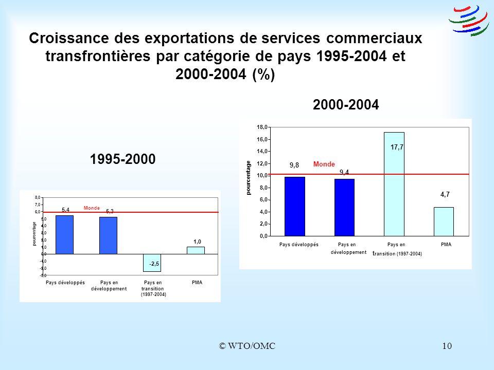Croissance des exportations de services commerciaux transfrontières par catégorie de pays 1995-2004 et 2000-2004 (%)