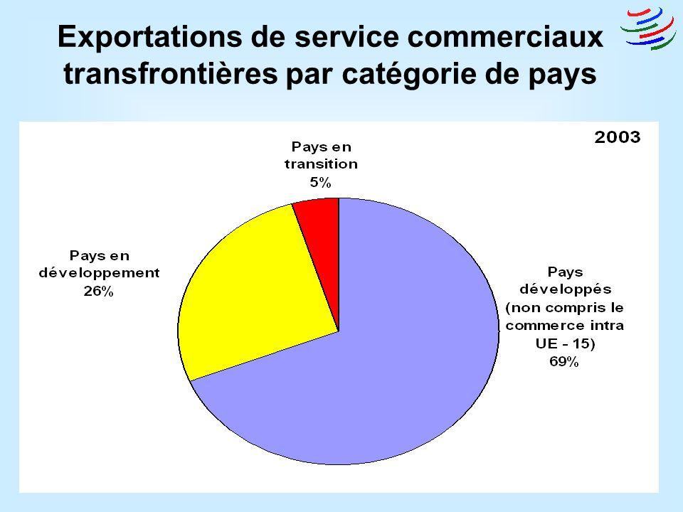 Exportations de service commerciaux transfrontières par catégorie de pays