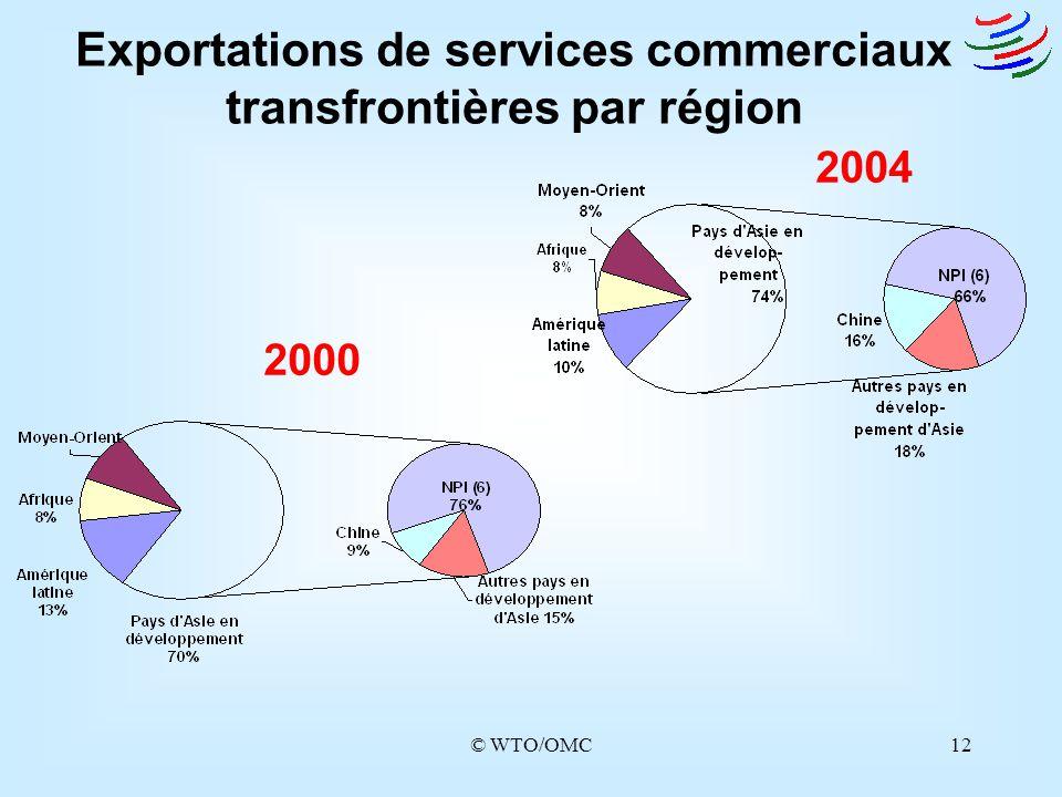 Exportations de services commerciaux transfrontières par région