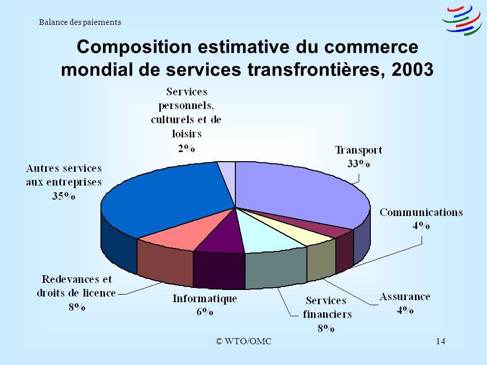 Balance des paiements Composition estimative du commerce mondial de services transfrontières, 2003.