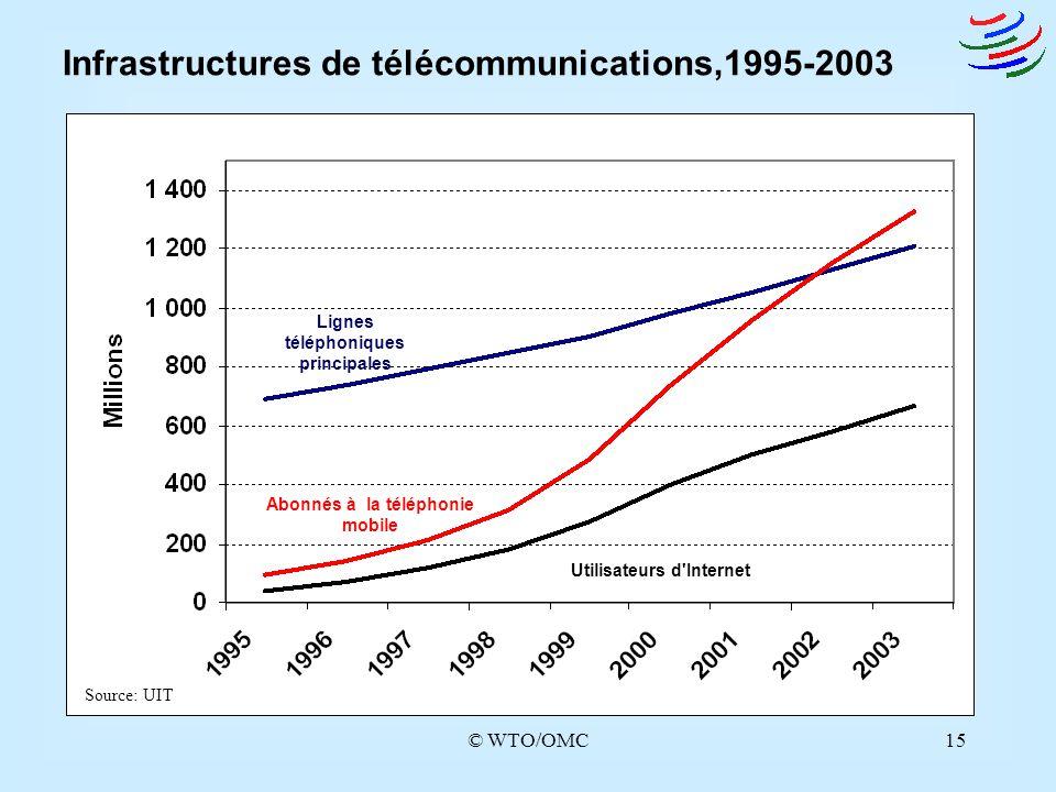 Infrastructures de télécommunications,1995-2003