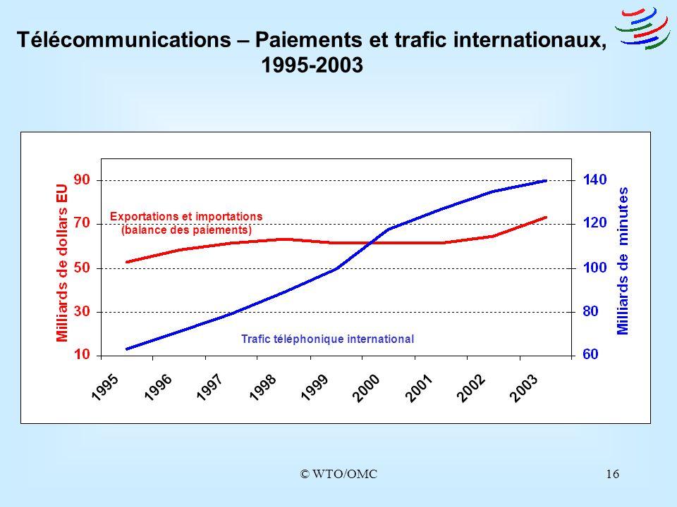 Télécommunications – Paiements et trafic internationaux, 1995-2003