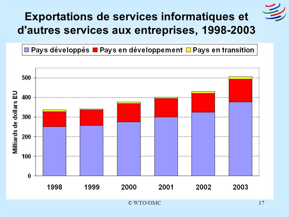 Exportations de services informatiques et d autres services aux entreprises, 1998-2003