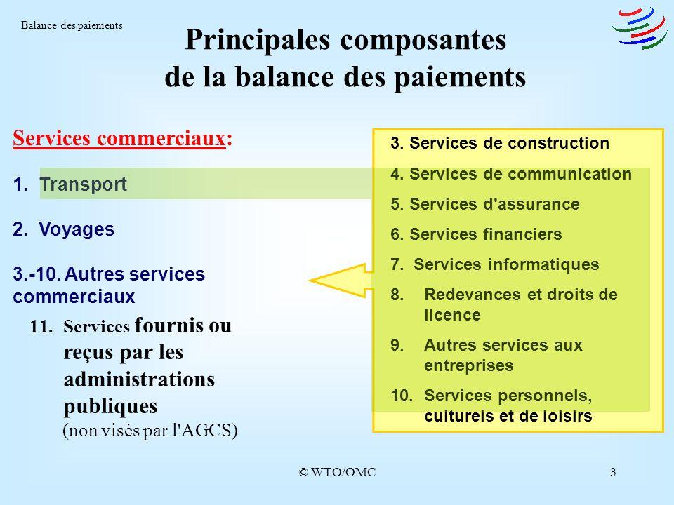 Principales composantes de la balance des paiements