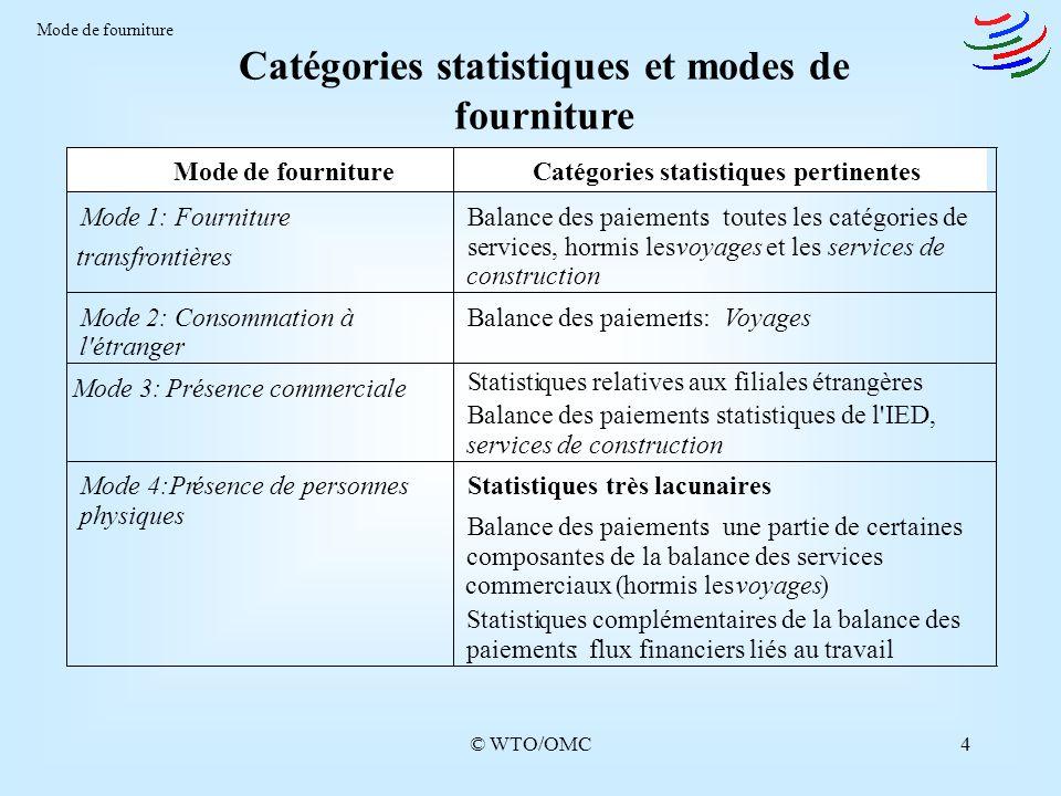 Catégories statistiques et modes de fourniture
