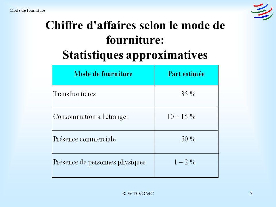 Mode de fourniture Chiffre d affaires selon le mode de fourniture: Statistiques approximatives.