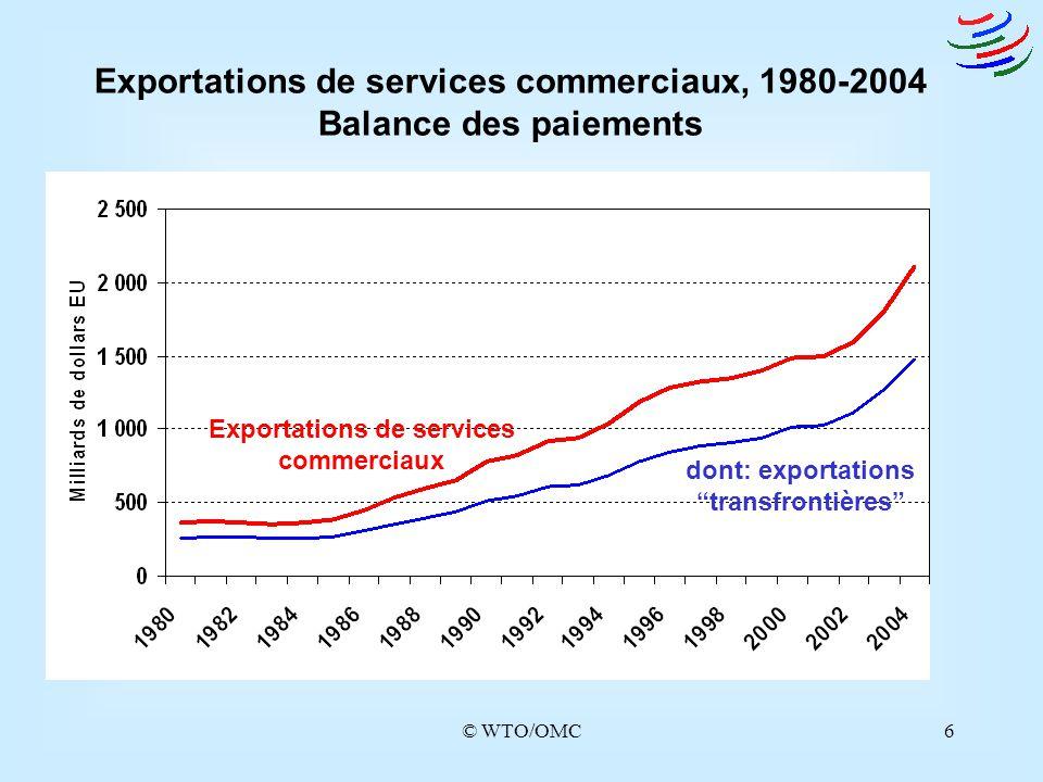Exportations de services commerciaux, 1980-2004 Balance des paiements