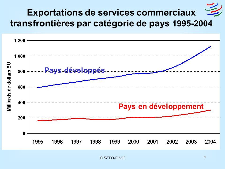 Exportations de services commerciaux
