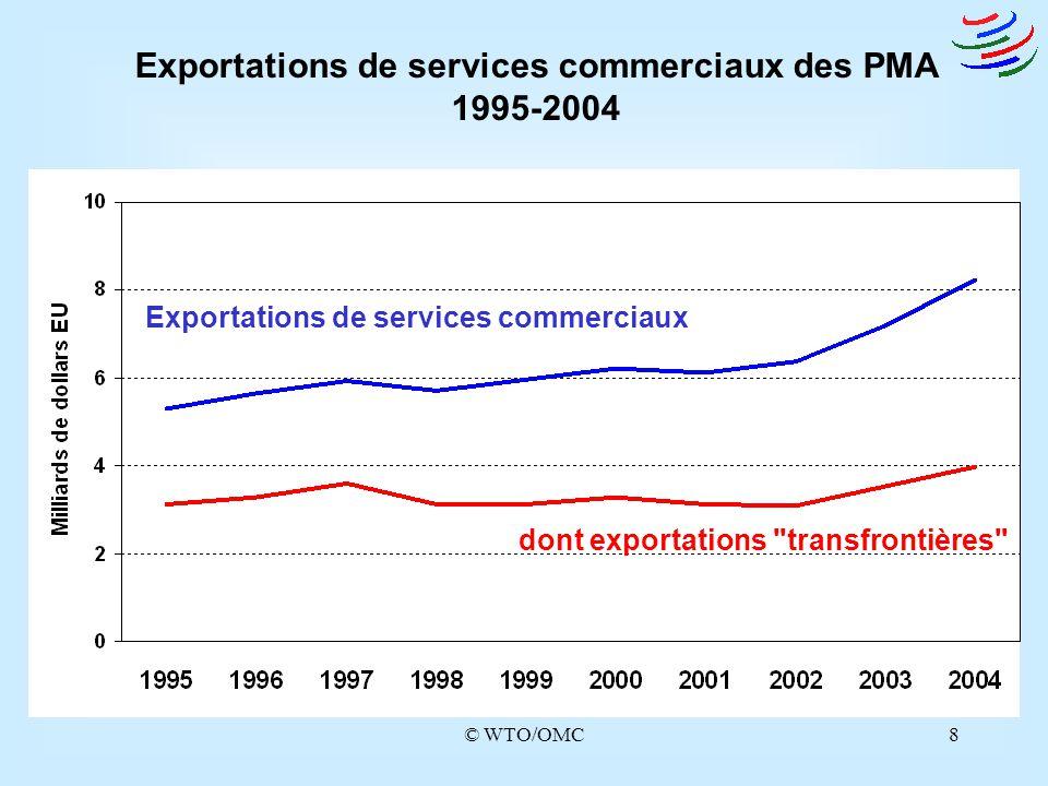Exportations de services commerciaux des PMA 1995-2004