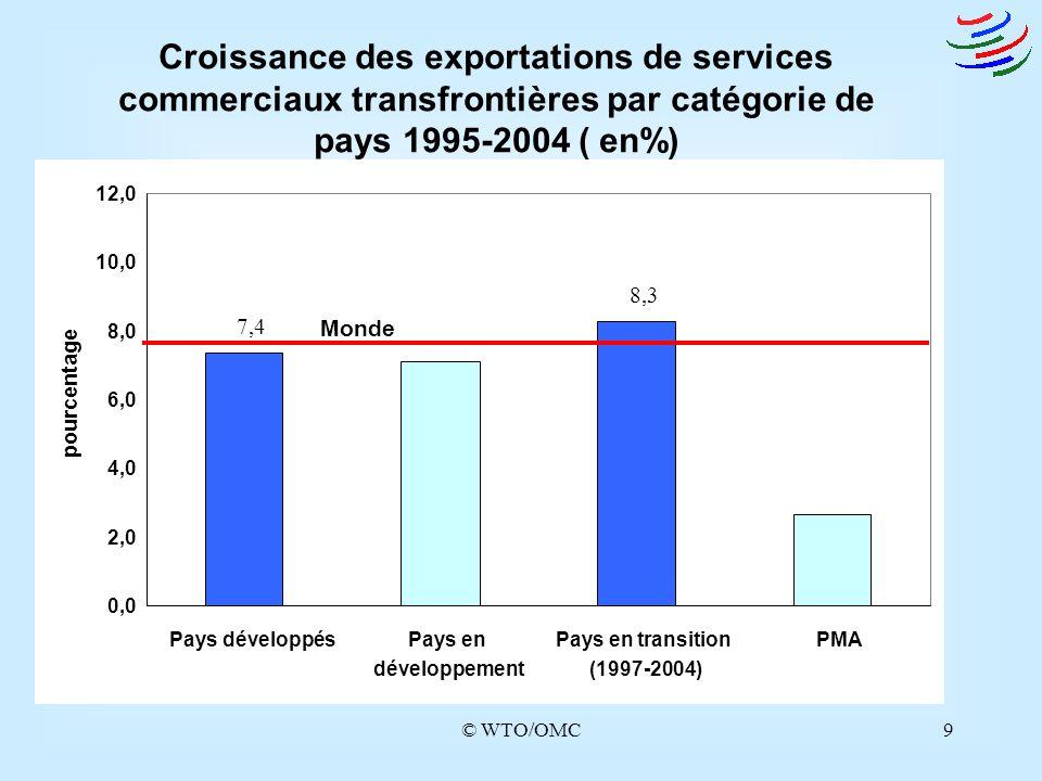 Croissance des exportations de services commerciaux transfrontières par catégorie de pays 1995-2004 ( en%)