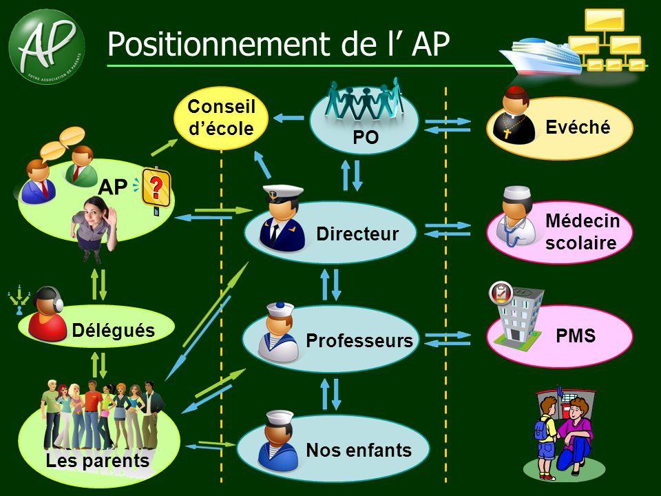 Positionnement de l' AP