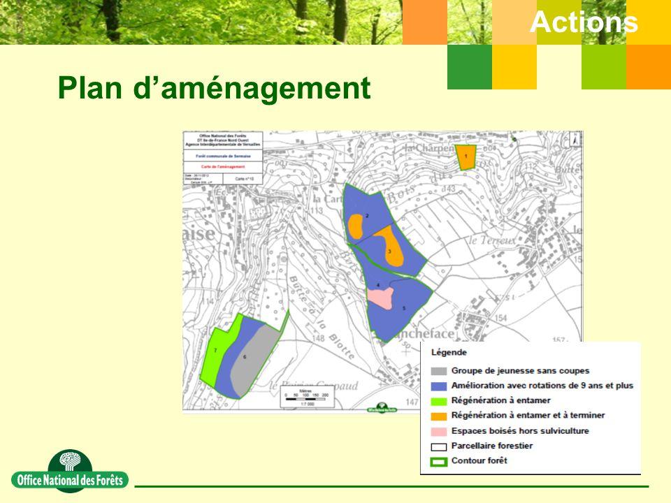 Actions Plan d'aménagement