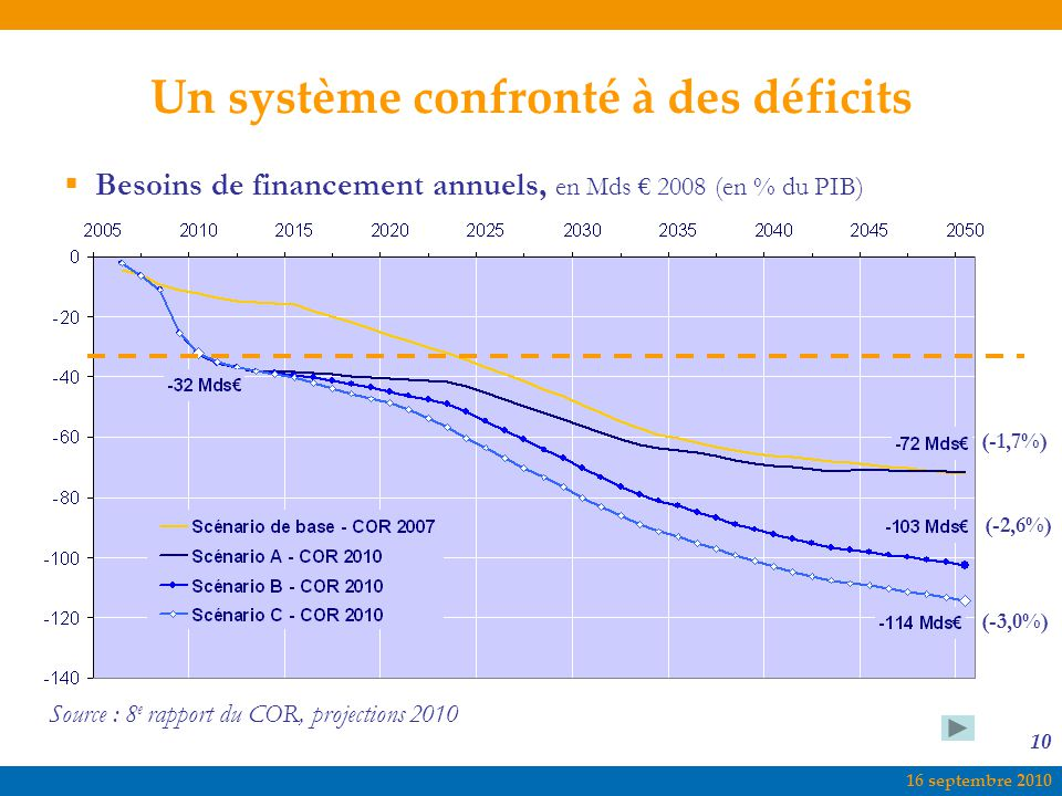 Besoins de financement annuels, en Mds € 2008 (en % du PIB)