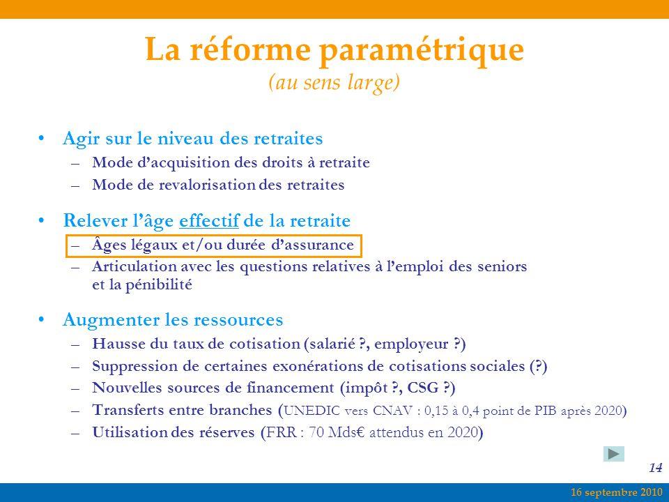 La réforme paramétrique (au sens large)