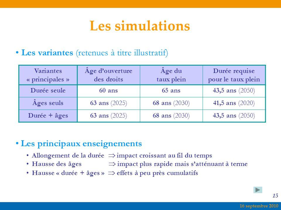 Les simulations Les variantes (retenues à titre illustratif)