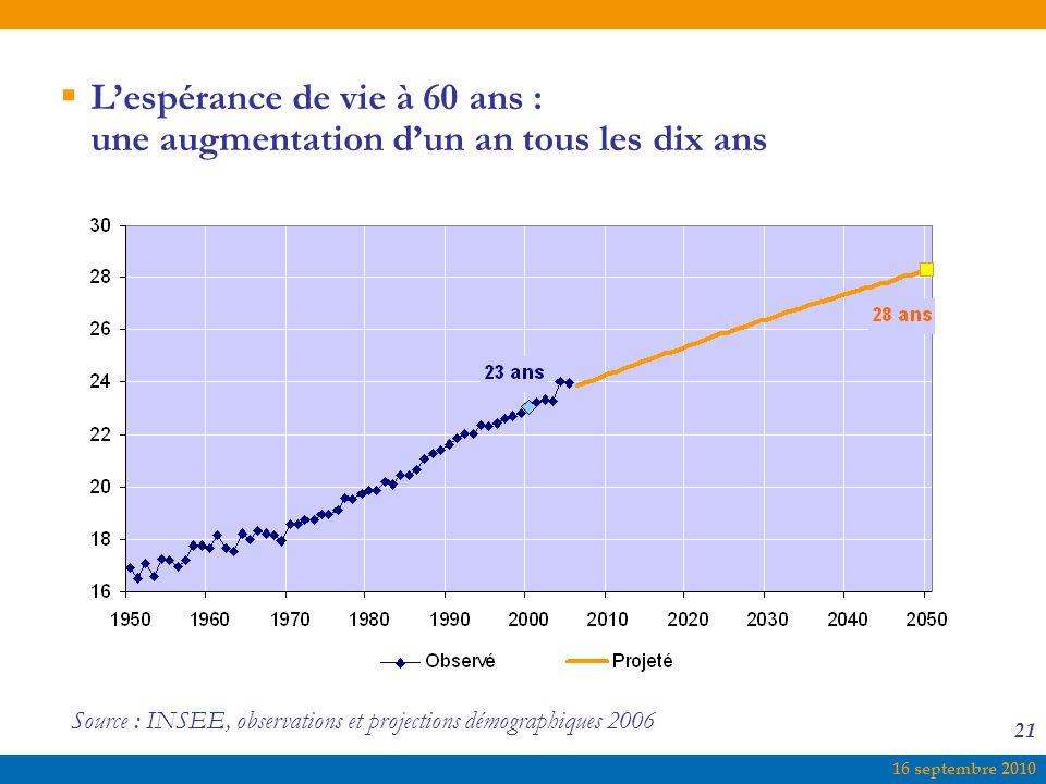 L'espérance de vie à 60 ans : une augmentation d'un an tous les dix ans