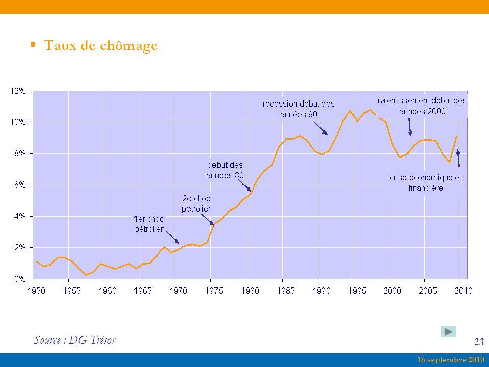 Taux de chômage Source : DG Trésor