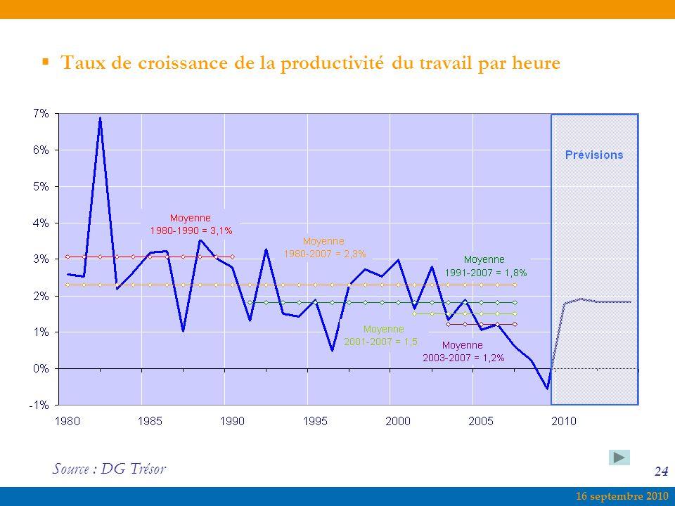 Taux de croissance de la productivité du travail par heure