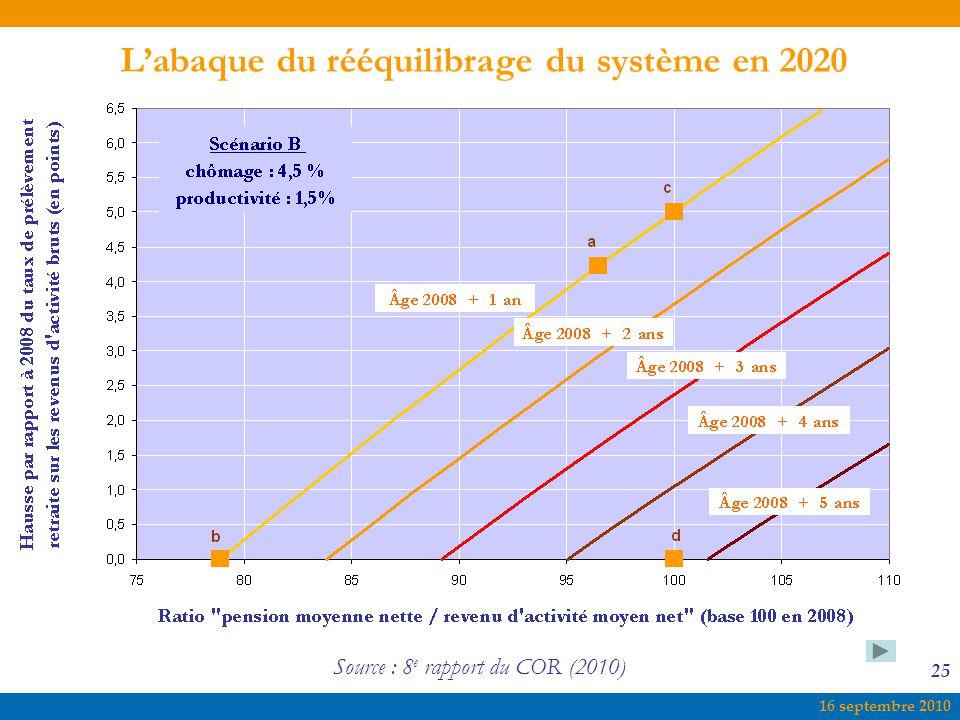 L'abaque du rééquilibrage du système en 2020