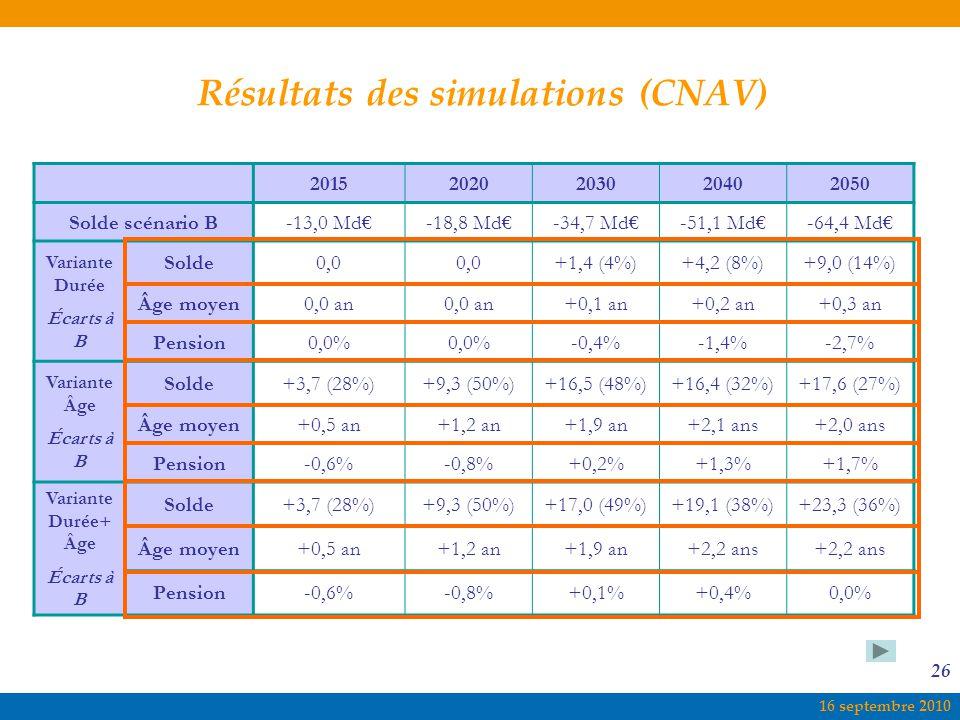 Résultats des simulations (CNAV)