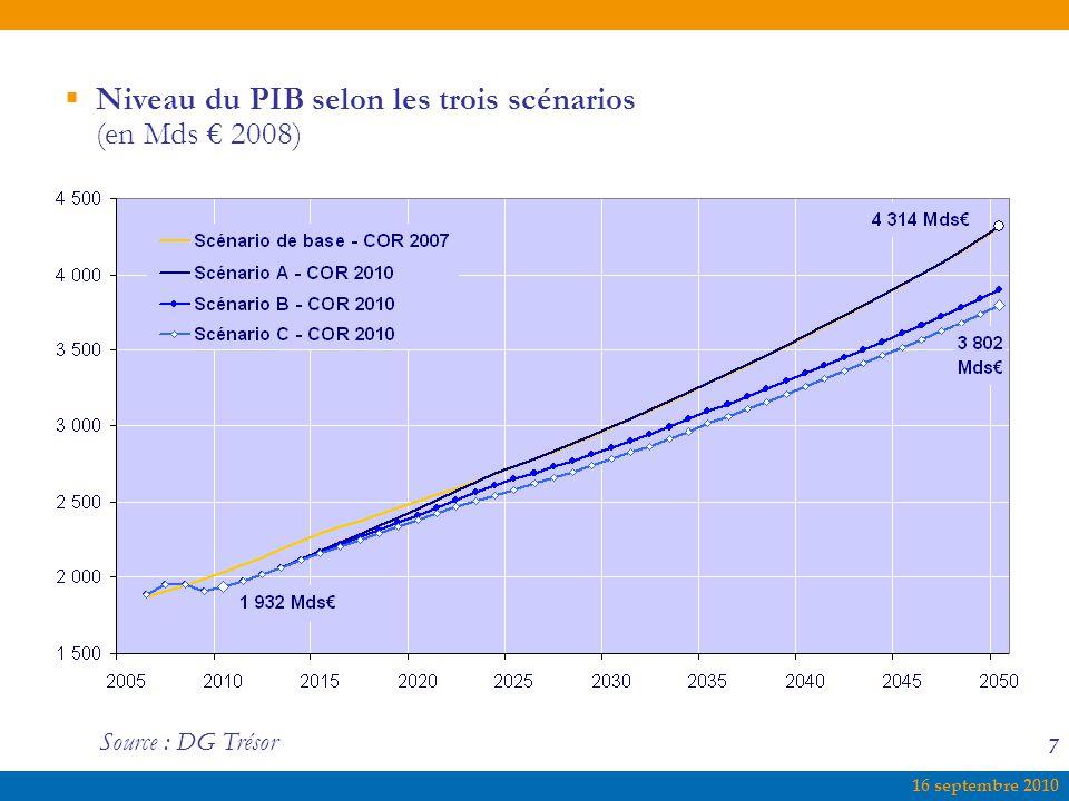 Niveau du PIB selon les trois scénarios (en Mds € 2008)