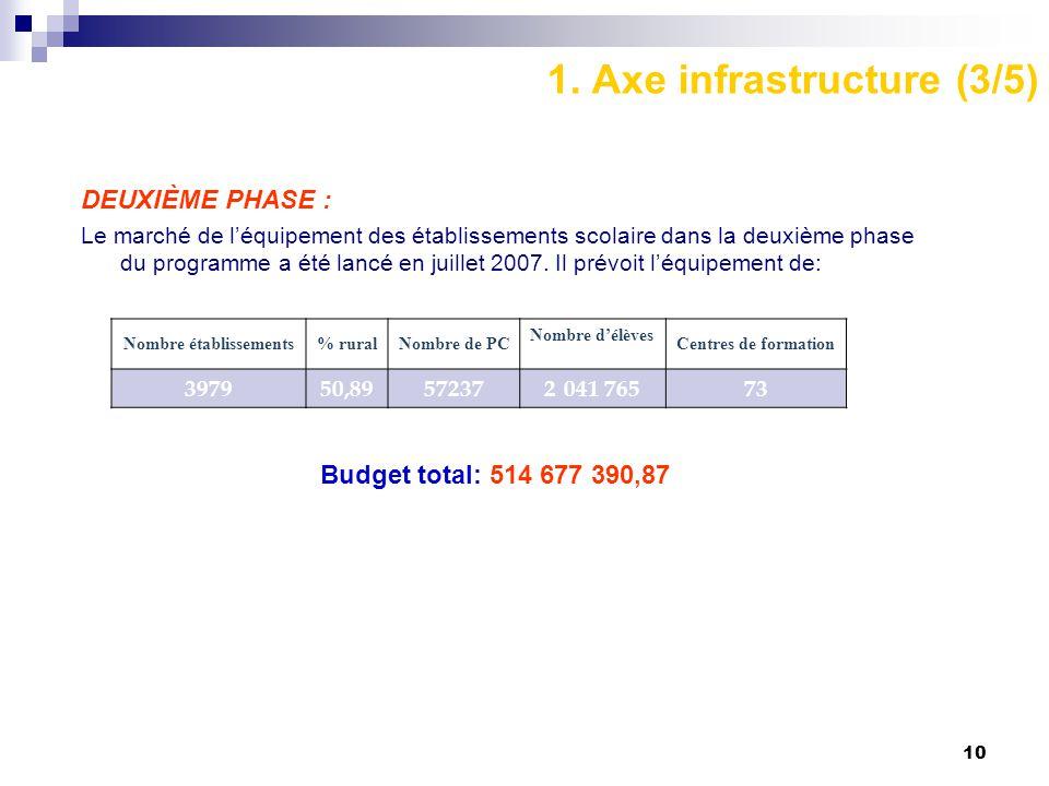 1. Axe infrastructure (3/5)