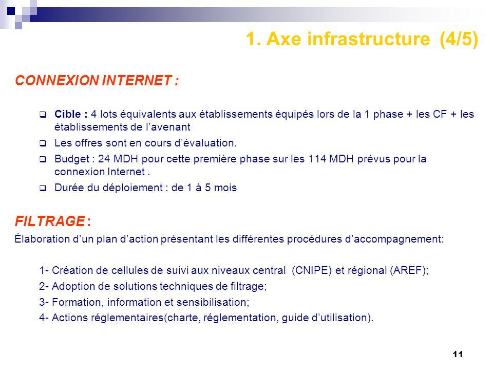 1. Axe infrastructure (4/5)