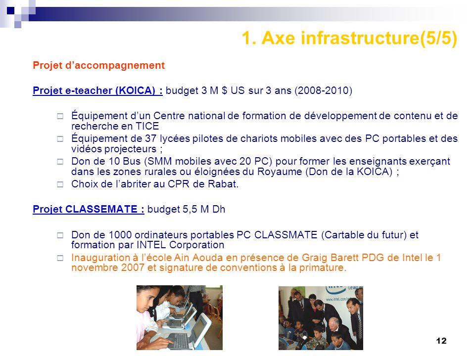 1. Axe infrastructure(5/5)