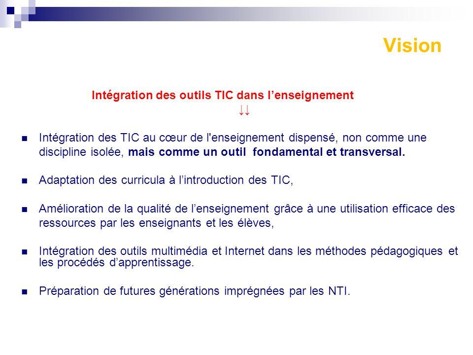 Vision Intégration des outils TIC dans l'enseignement ↓↓
