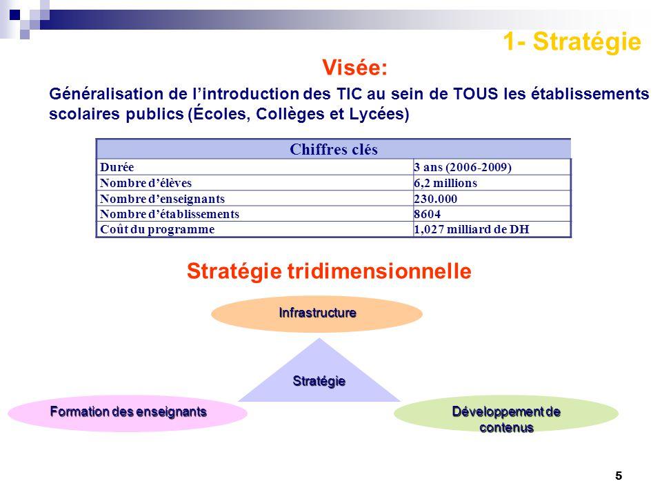 1- Stratégie Visée: Stratégie tridimensionnelle