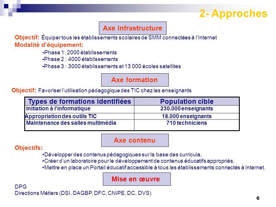 Types de formations identifiées