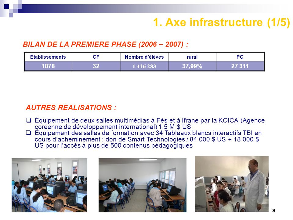 1. Axe infrastructure (1/5)