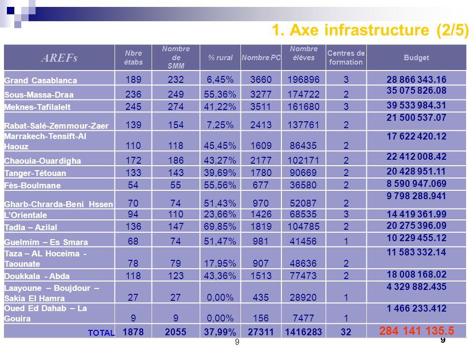 1. Axe infrastructure (2/5)