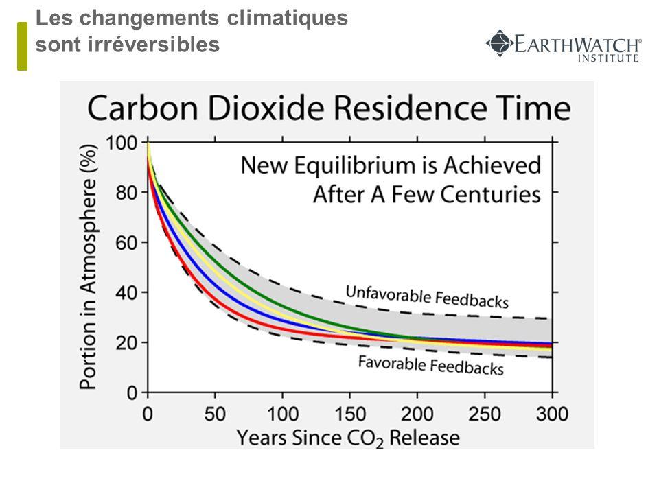 Les changements climatiques sont irréversibles