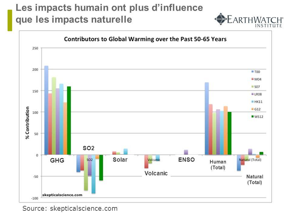 Les impacts humain ont plus d'influence que les impacts naturelle