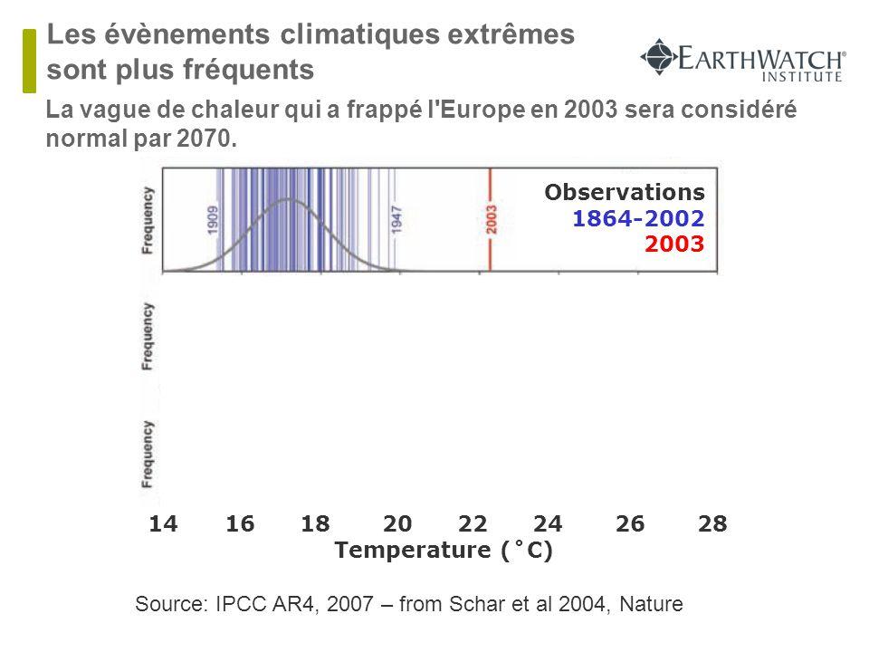 Les évènements climatiques extrêmes sont plus fréquents
