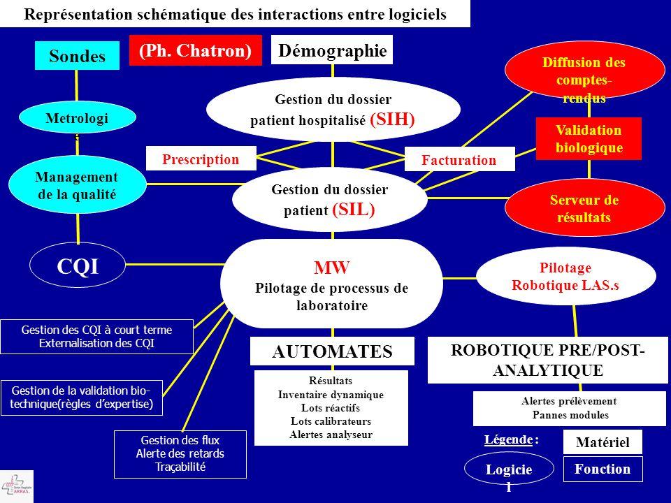 CQI (Ph. Chatron) Démographie AUTOMATES MW Sondes