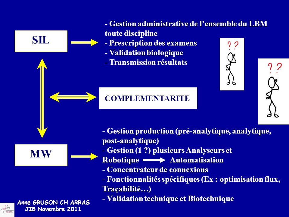 SIL MW - Gestion administrative de l'ensemble du LBM toute discipline